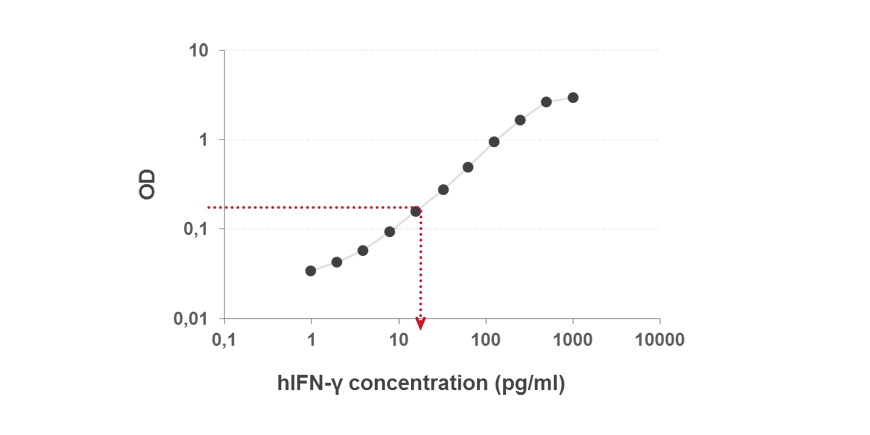 Determination of Sample Concentration